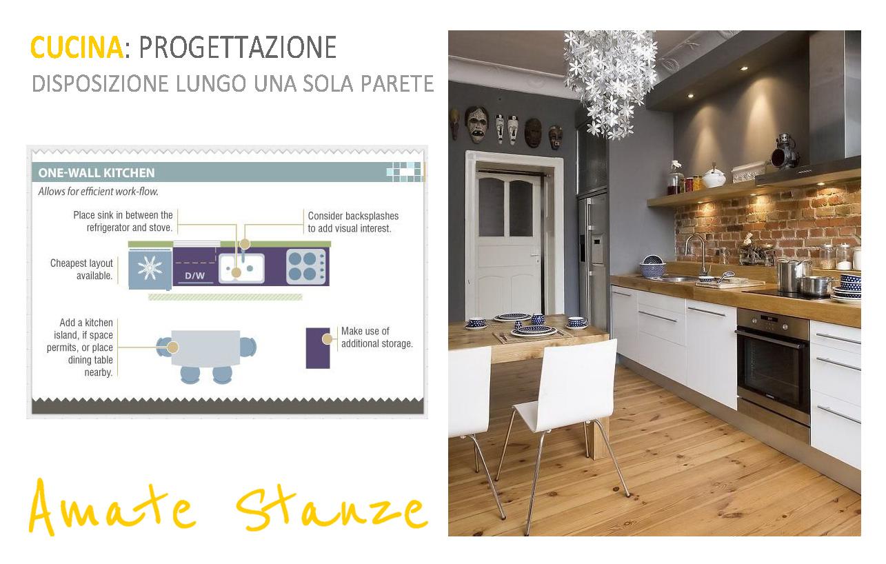 La cucina progettazione degli spazi - Comporre una cucina ...